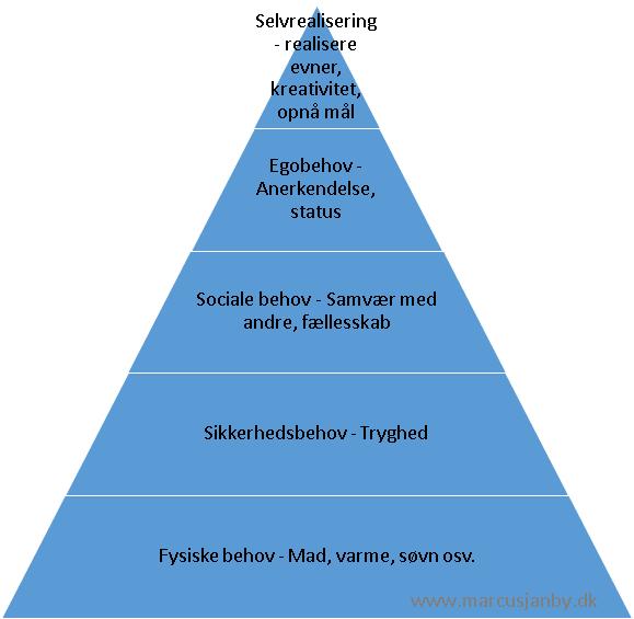 Maslows behovspyramide rekamepsykologi